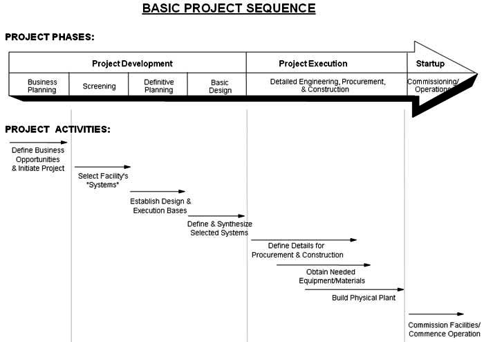 Basic Project Sequence